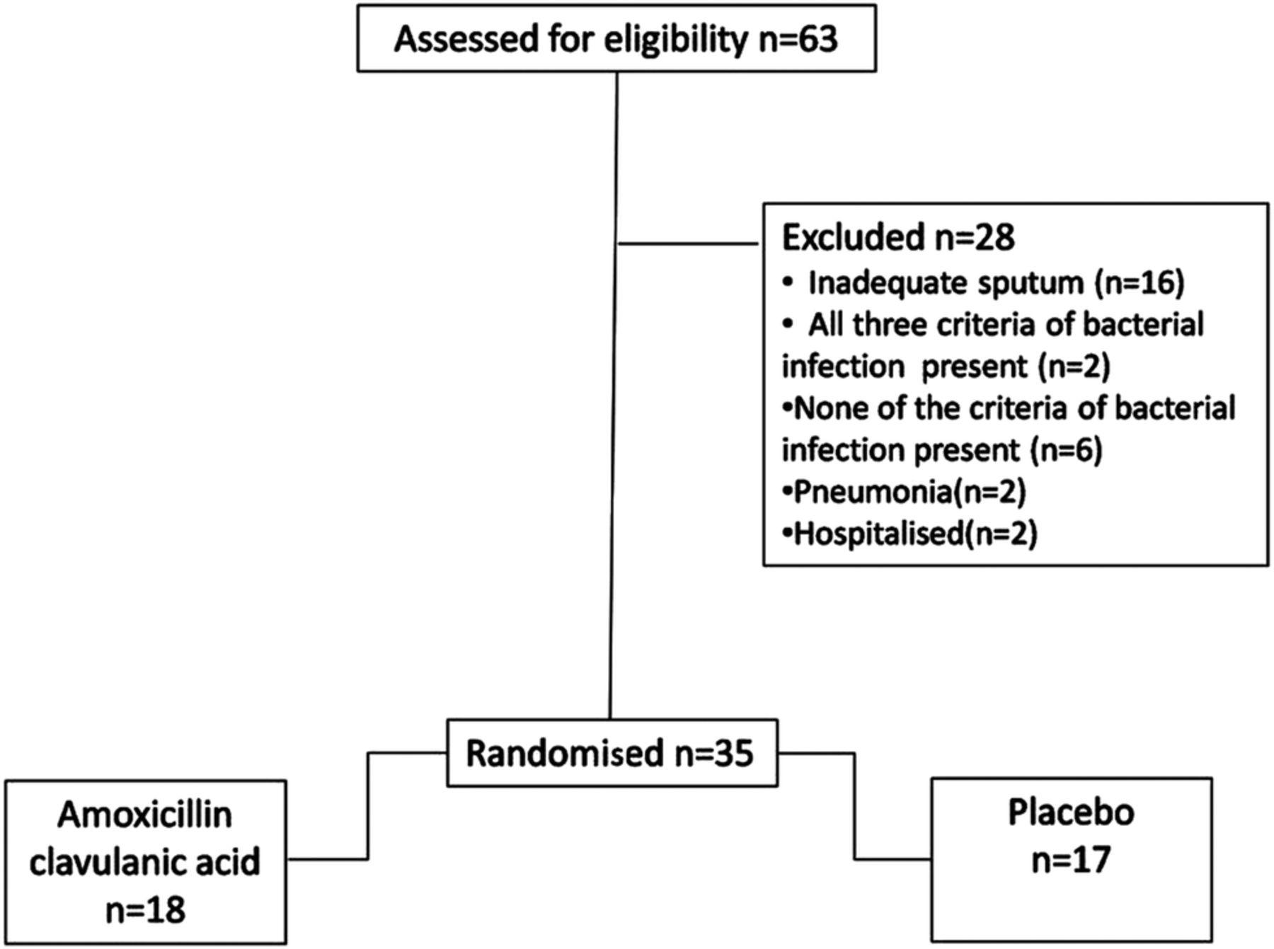 Buy amoxicillin clavulanic acid.doc - Download Figure