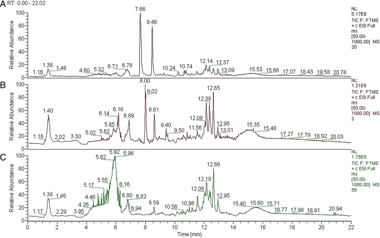 Discrimination of sepsis stage metabolic profiles with an LC
