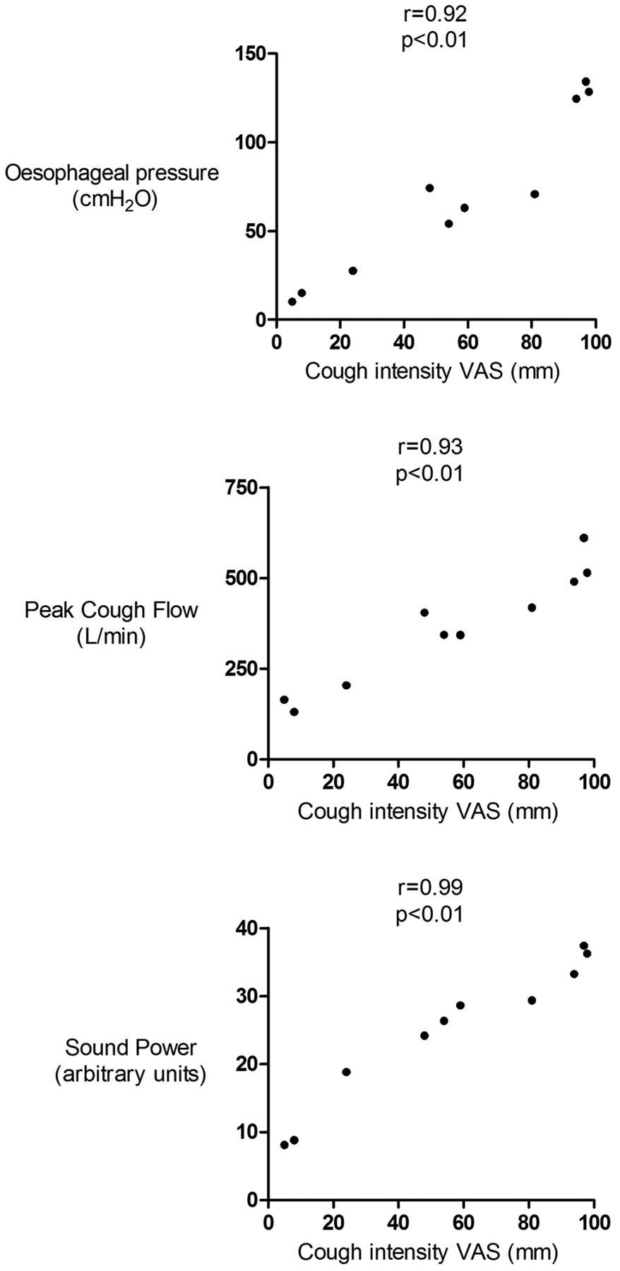 sound a non invasive measure of cough intensity bmj open rh bmjopenrespres bmj com