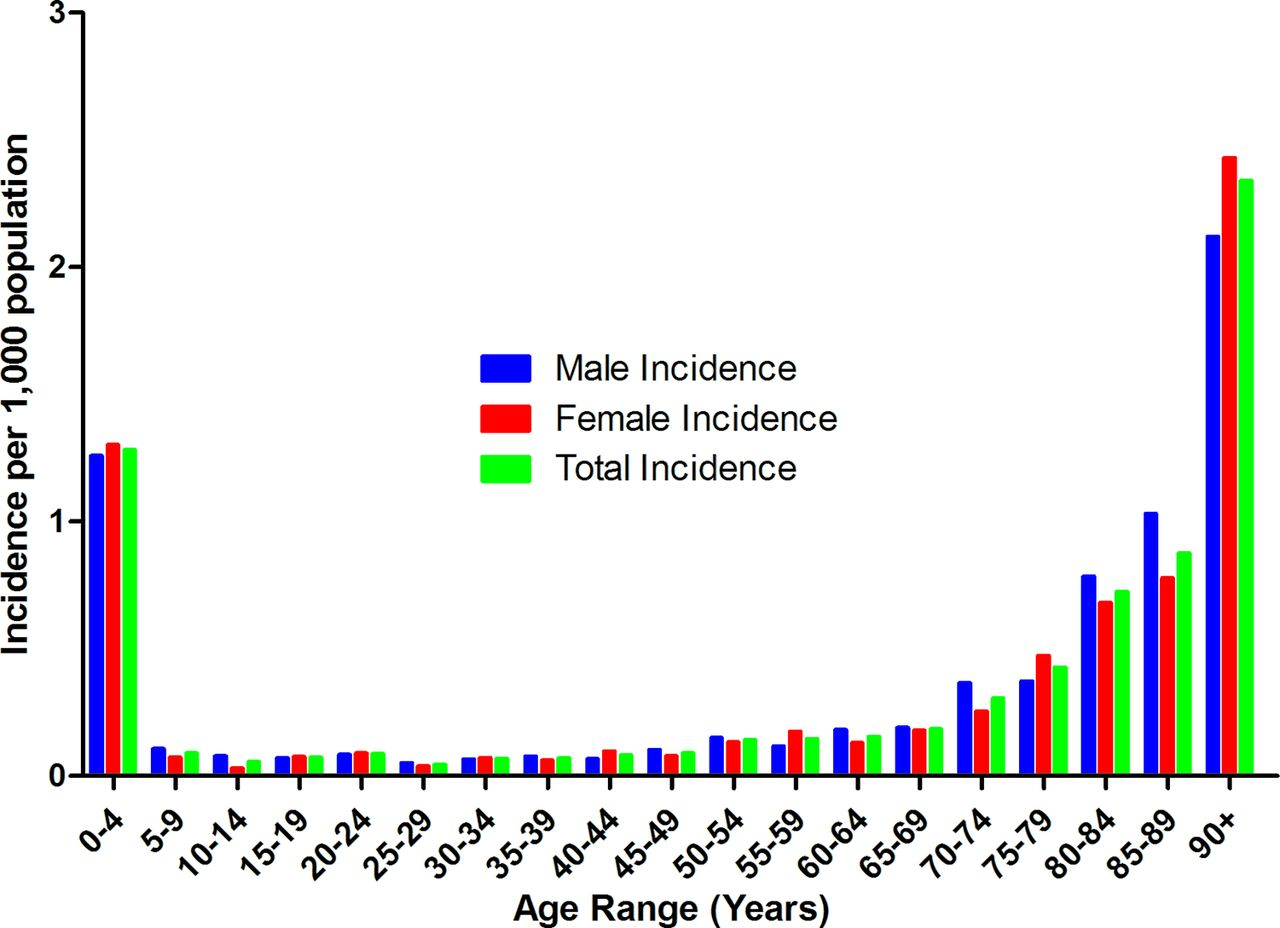 london ambulance source data on choking incidence for the