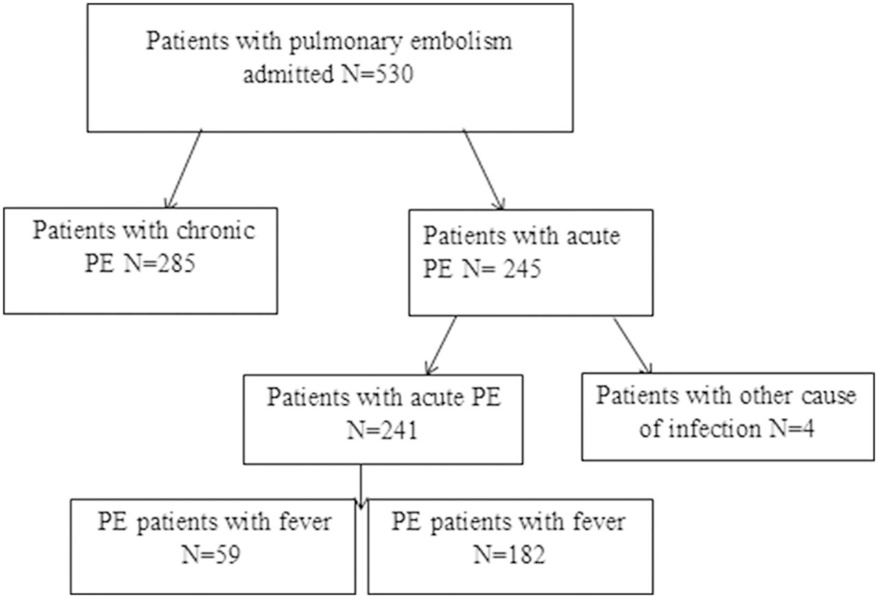 Fever Is Associated With Higher Morbidity And Clot Burden In