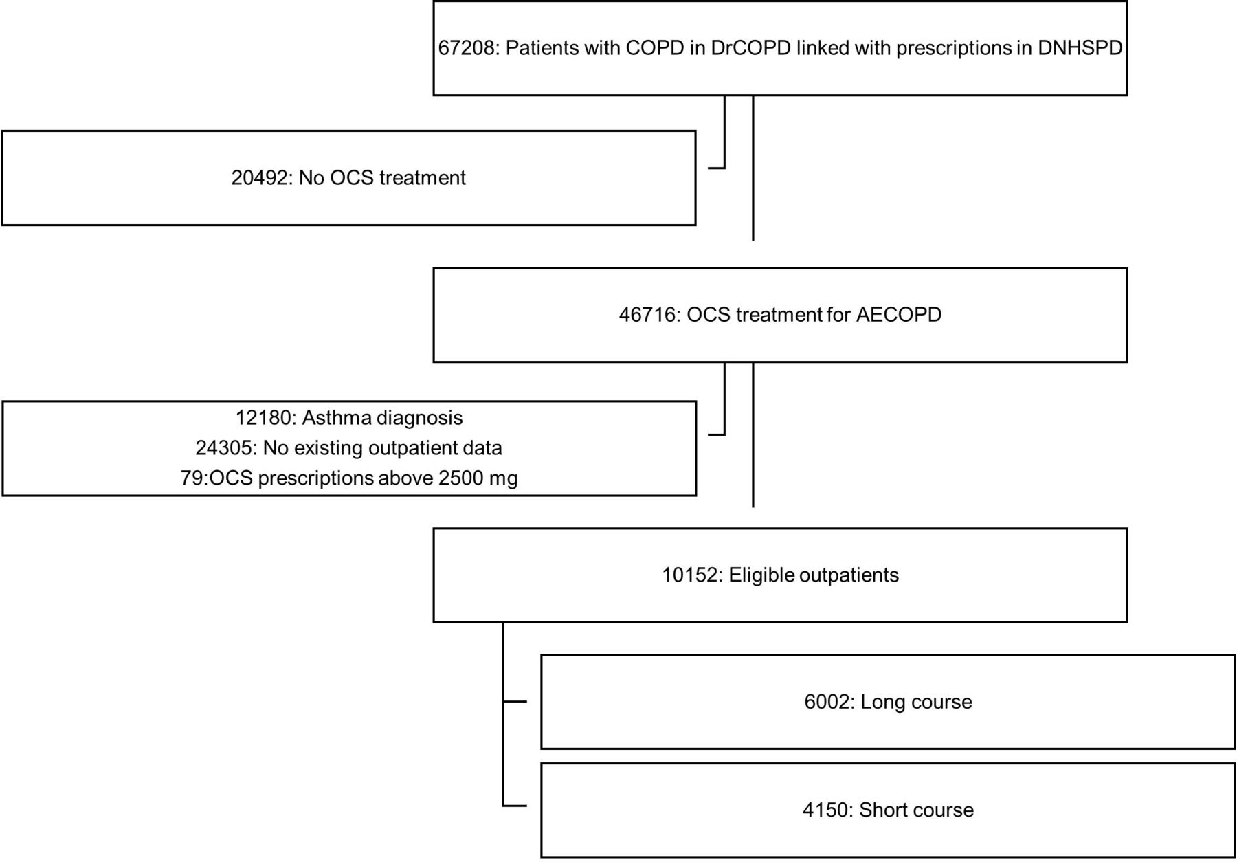 COPD exacerbations: the impact of long versus short courses